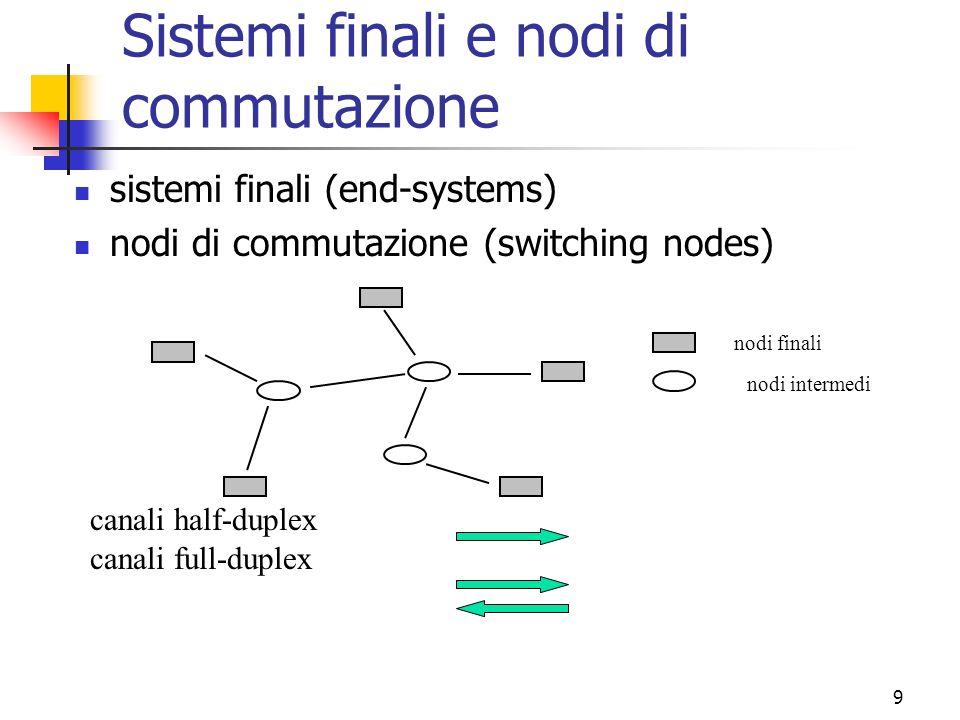 9 Sistemi finali e nodi di commutazione sistemi finali (end-systems) nodi di commutazione (switching nodes) canali half-duplex canali full-duplex nodi finali nodi intermedi