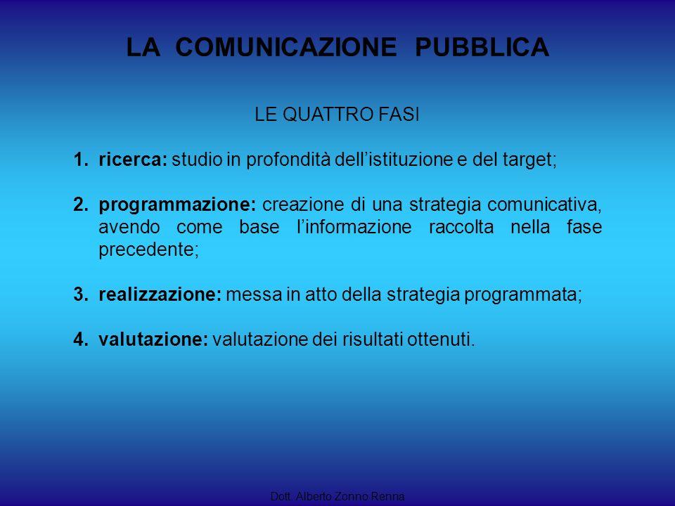 LA COMUNICAZIONE PUBBLICA Dott. Alberto Zonno Renna LE QUATTRO FASI 1.ricerca: studio in profondità dellistituzione e del target; 2.programmazione: cr
