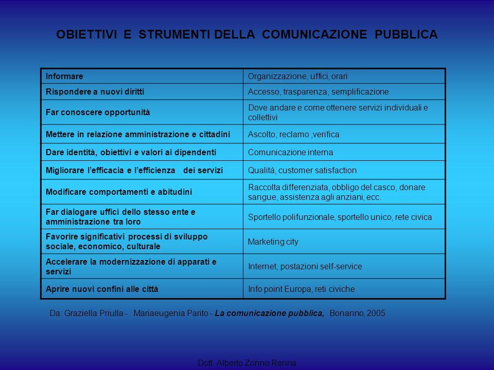 OBIETTIVI E STRUMENTI DELLA COMUNICAZIONE PUBBLICA Dott. Alberto Zonno Renna InformareOrganizzazione, uffici, orari Rispondere a nuovi dirittiAccesso,