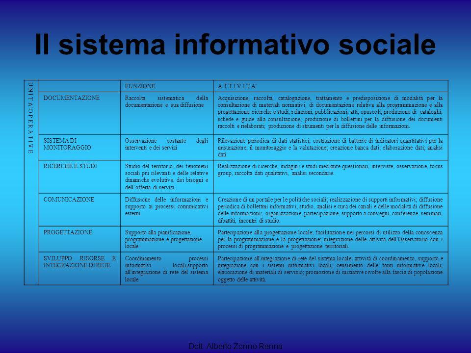Il sistema informativo sociale Dott. Alberto Zonno Renna U N I T A' O P E R A T I V E FUNZIONEA T T I V I T A' DOCUMENTAZIONERaccolta sistematica dell