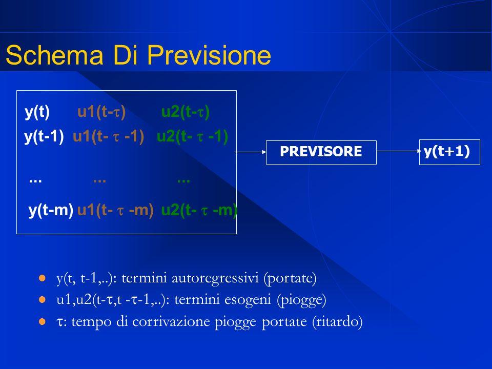 Schema Di Previsione y(t, t-1,..): termini autoregressivi (portate) u1,u2(t-,t - -1,..): termini esogeni (piogge) : tempo di corrivazione piogge portate (ritardo) PREVISORE y(t+1) y(t) y(t-1) y(t-m)...