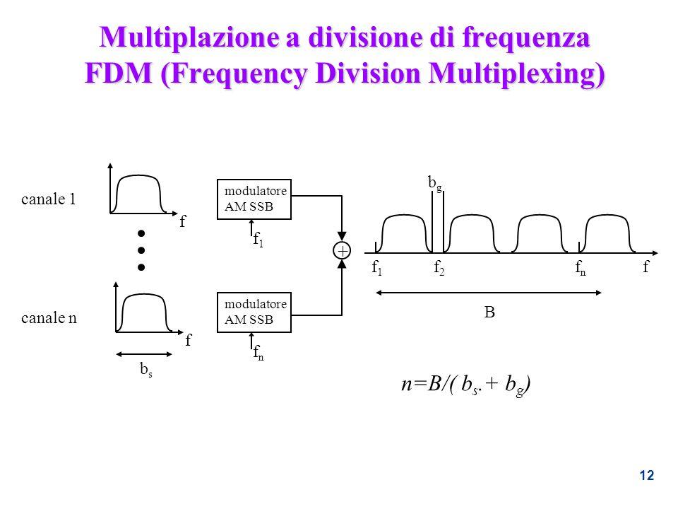 12 Multiplazione a divisione di frequenza FDM (Frequency Division Multiplexing) modulatore AM SSB modulatore AM SSB + canale 1 canale n f f ff1f1 f2f2