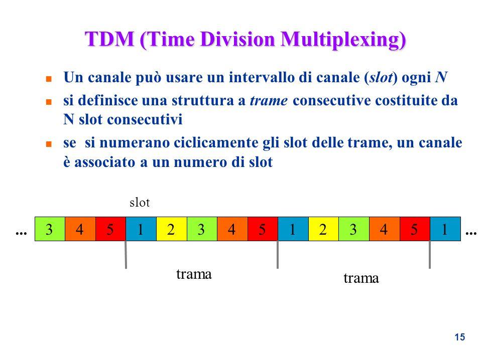 15 TDM (Time Division Multiplexing) n Un canale può usare un intervallo di canale (slot) ogni N n si definisce una struttura a trame consecutive costi