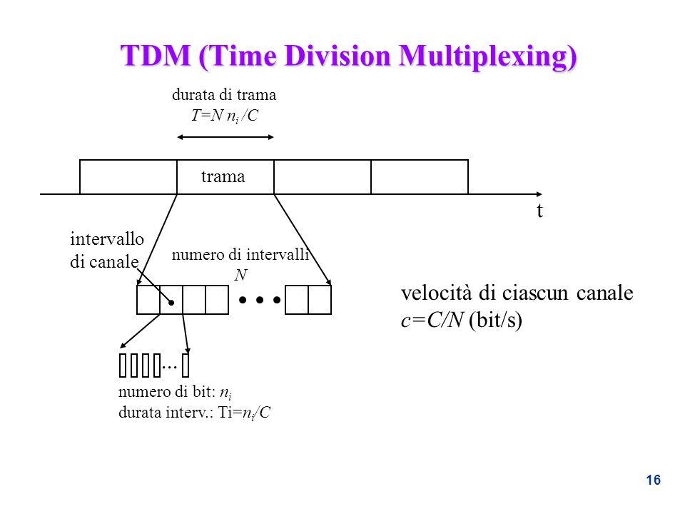 16 TDM (Time Division Multiplexing) t durata di trama T=N n i /C numero di bit: n i durata interv.: Ti=n i /C... numero di intervalli N trama interval