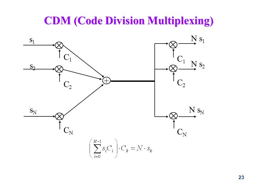 23 CDM (Code Division Multiplexing) + s1s1 sNsN s2s2 N s N N s 2 N s 1 C1C1 C1C1 C2C2 C2C2 CNCN CNCN