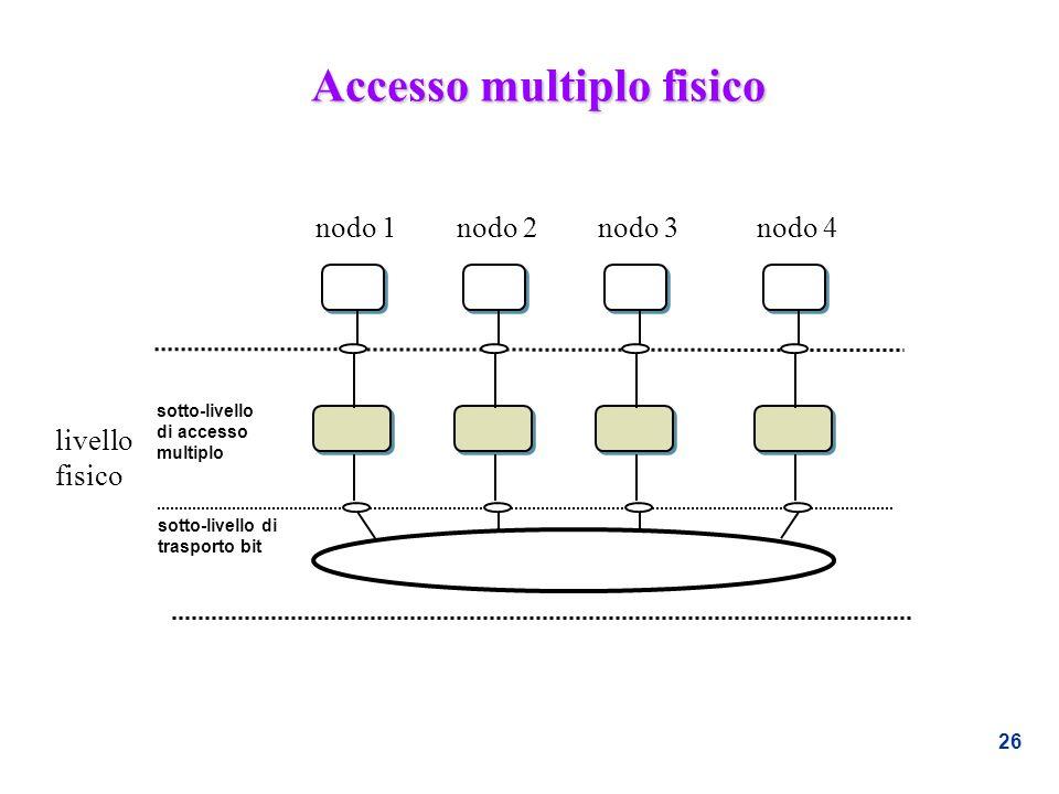 26 Accesso multiplo fisico livello fisico sotto-livello di accesso multiplo sotto-livello di trasporto bit nodo 1nodo 2nodo 3nodo 4