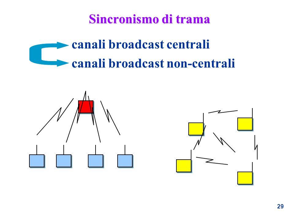 29 Sincronismo di trama canali broadcast centrali canali broadcast non-centrali