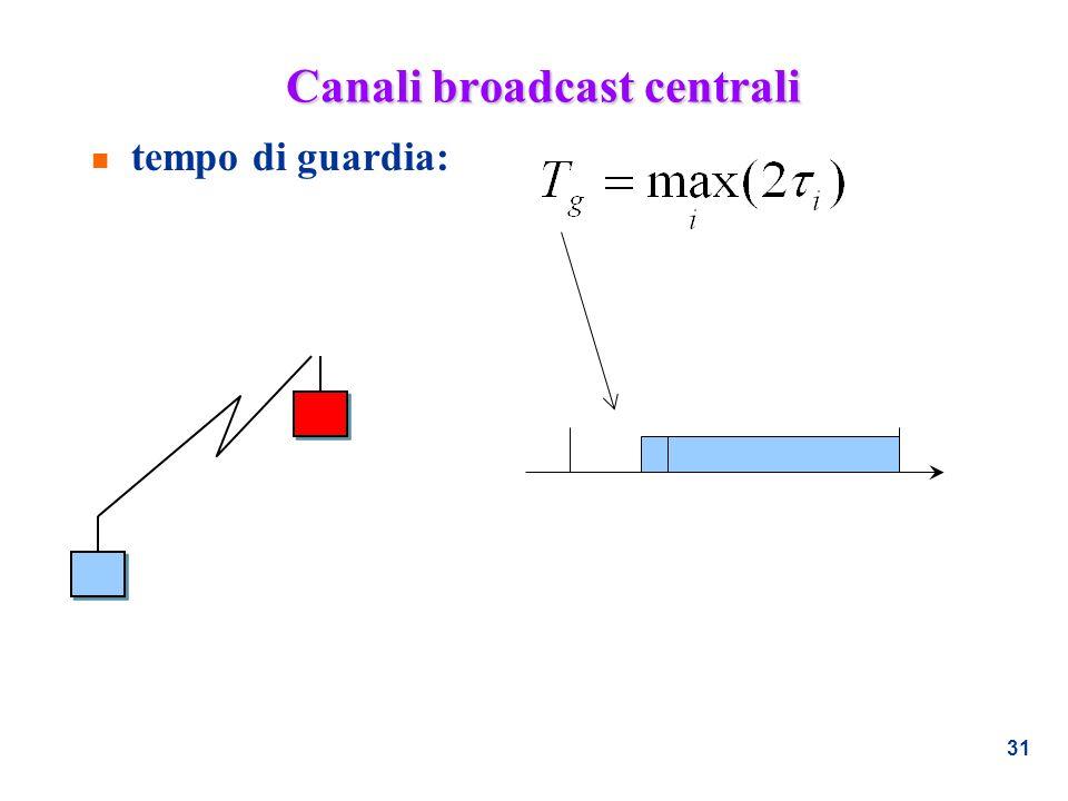 31 Canali broadcast centrali n tempo di guardia: