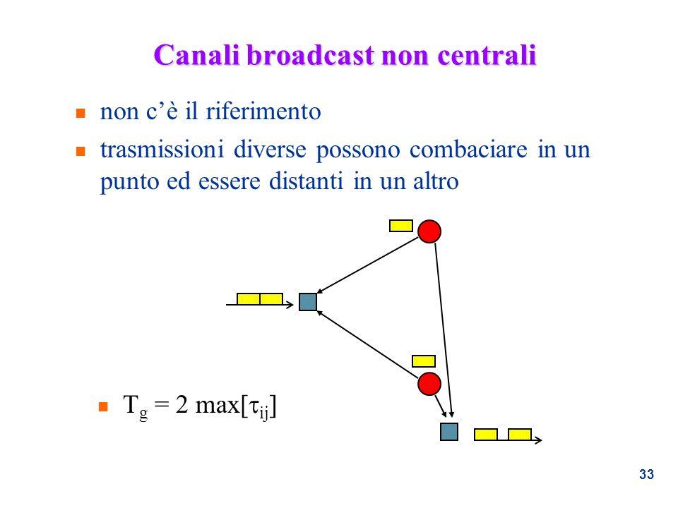 33 Canali broadcast non centrali n T g = 2 max[ ij ] n non cè il riferimento n trasmissioni diverse possono combaciare in un punto ed essere distanti