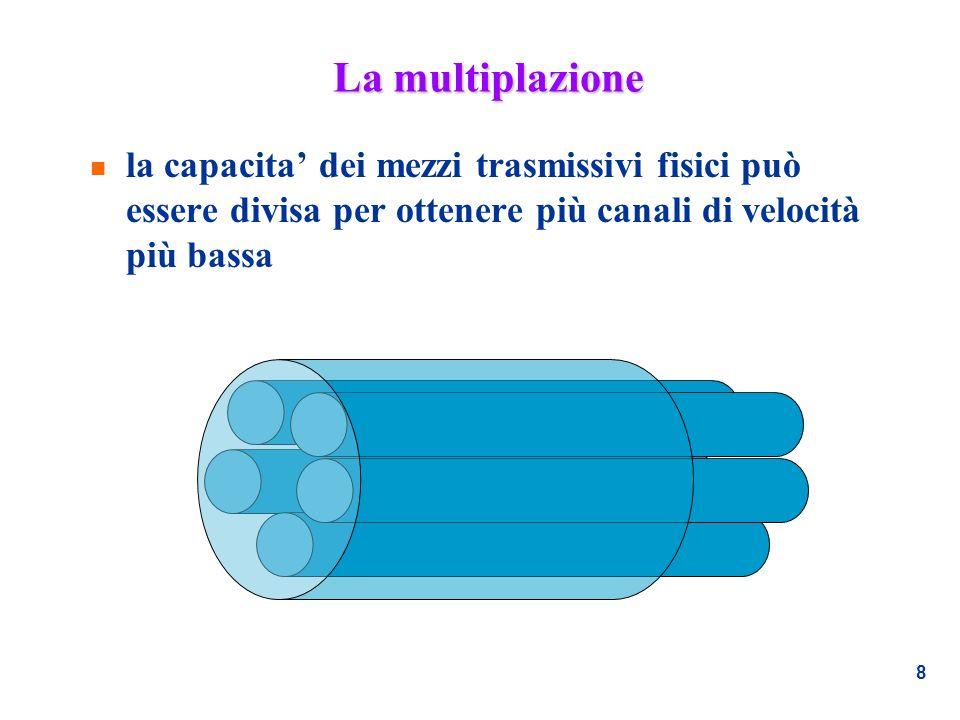 8 La multiplazione n la capacita dei mezzi trasmissivi fisici può essere divisa per ottenere più canali di velocità più bassa