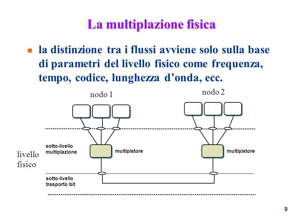 9 La multiplazione fisica n la distinzione tra i flussi avviene solo sulla base di parametri del livello fisico come frequenza, tempo, codice, lunghez