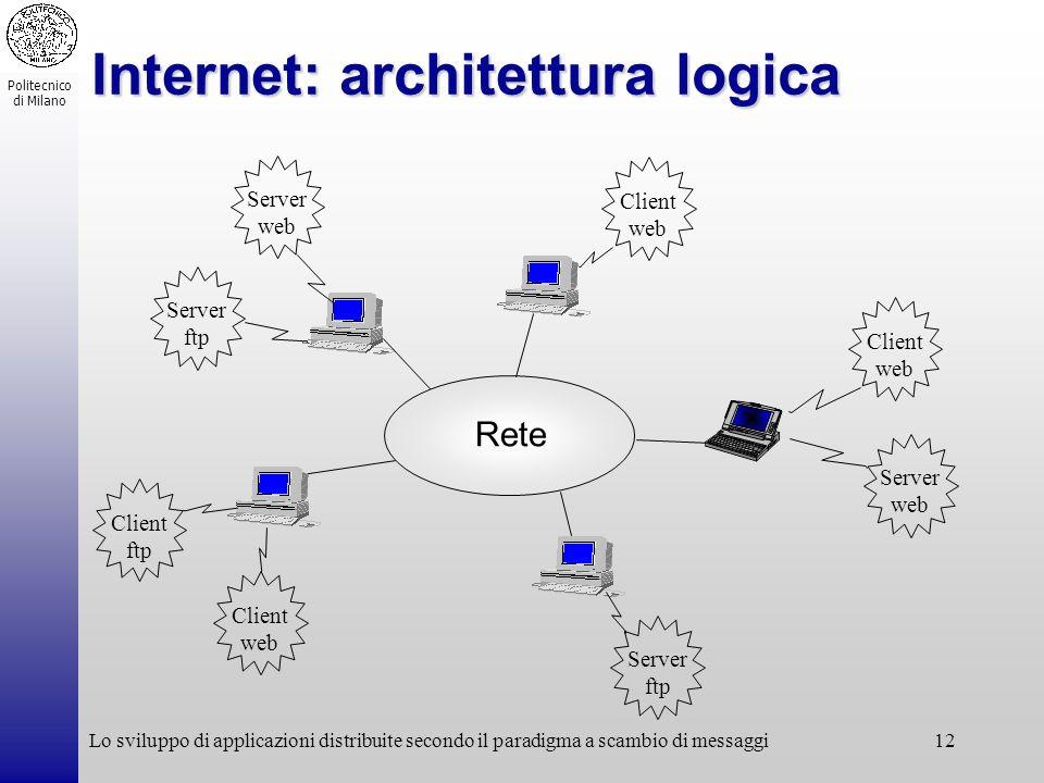 Politecnico di Milano Lo sviluppo di applicazioni distribuite secondo il paradigma a scambio di messaggi12 Internet: architettura logica Rete Server f
