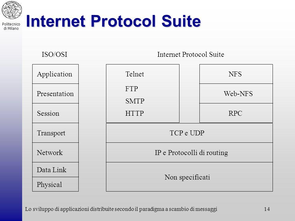 Politecnico di Milano Lo sviluppo di applicazioni distribuite secondo il paradigma a scambio di messaggi14 Internet Protocol Suite Application Session
