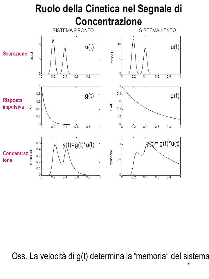 27 Analisi del mal-condizionamento: Ruolo del rumore di misura dove: è lerrore di stima.