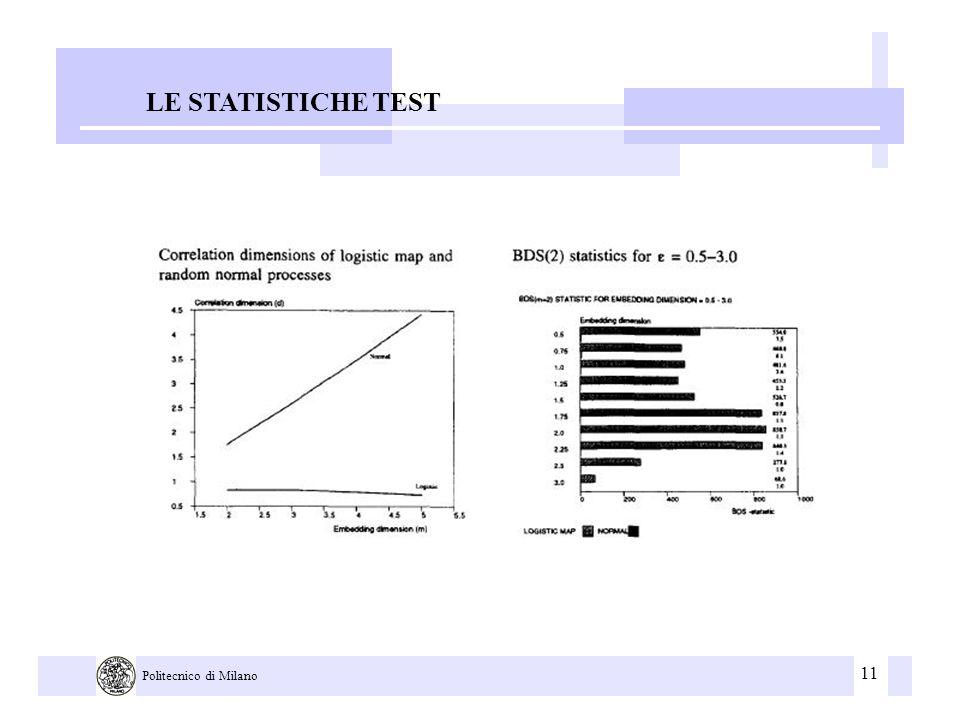 11 Politecnico di Milano LE STATISTICHE TEST