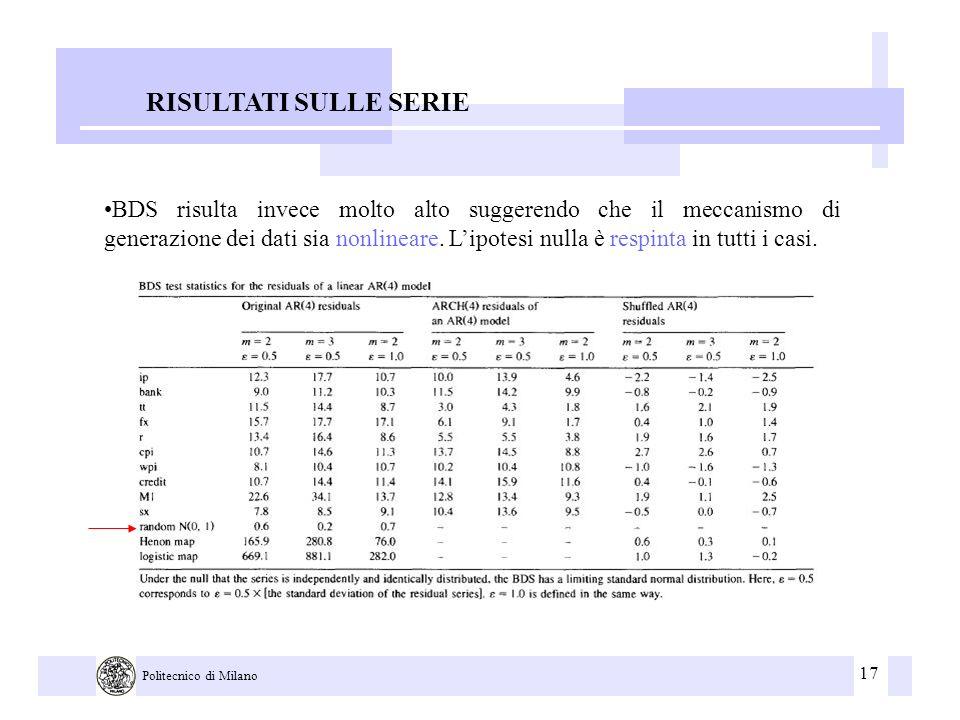 17 Politecnico di Milano RISULTATI SULLE SERIE BDS risulta invece molto alto suggerendo che il meccanismo di generazione dei dati sia nonlineare. Lipo