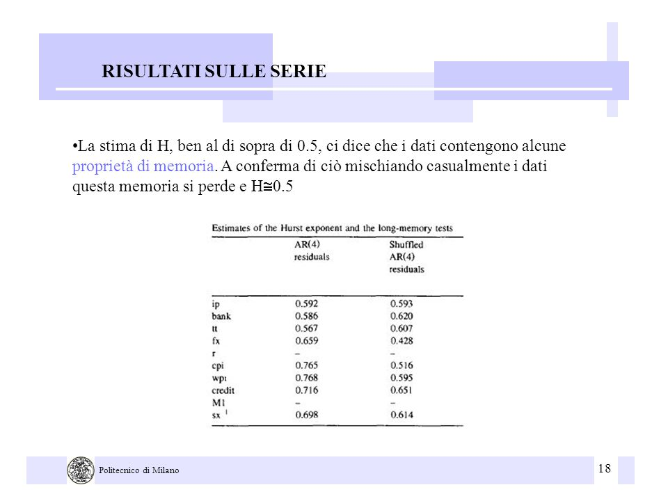 18 Politecnico di Milano RISULTATI SULLE SERIE La stima di H, ben al di sopra di 0.5, ci dice che i dati contengono alcune proprietà di memoria. A con