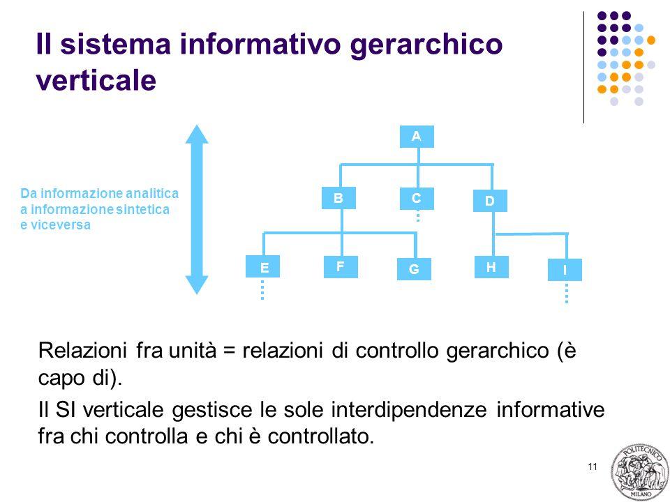 11 Il sistema informativo gerarchico verticale A D C B G F I H E Relazioni fra unità = relazioni di controllo gerarchico (è capo di).