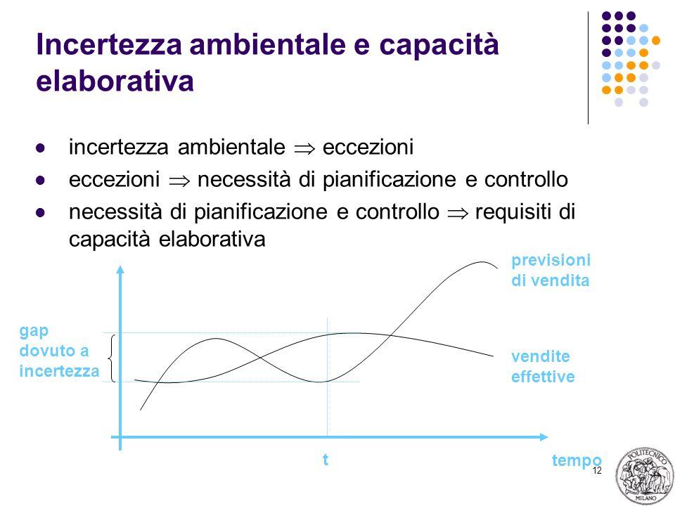12 Incertezza ambientale e capacità elaborativa incertezza ambientale eccezioni eccezioni necessità di pianificazione e controllo necessità di pianificazione e controllo requisiti di capacità elaborativa tempo vendite effettive previsioni di vendita t gap dovuto a incertezza