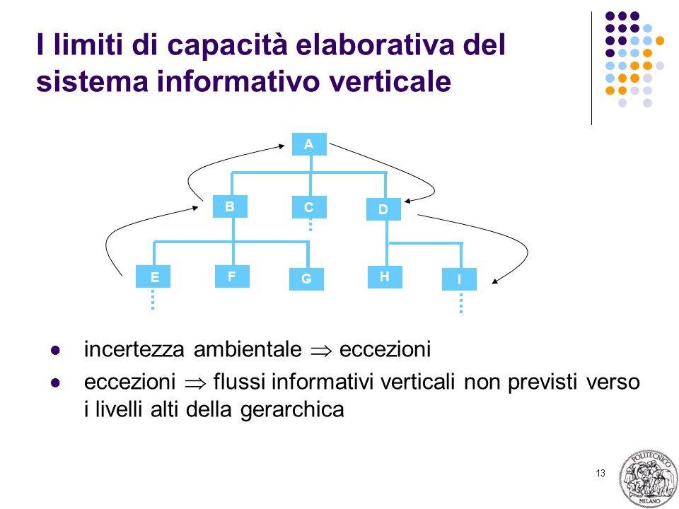 13 I limiti di capacità elaborativa del sistema informativo verticale incertezza ambientale eccezioni eccezioni flussi informativi verticali non previsti verso i livelli alti della gerarchica A D C B G F I H E