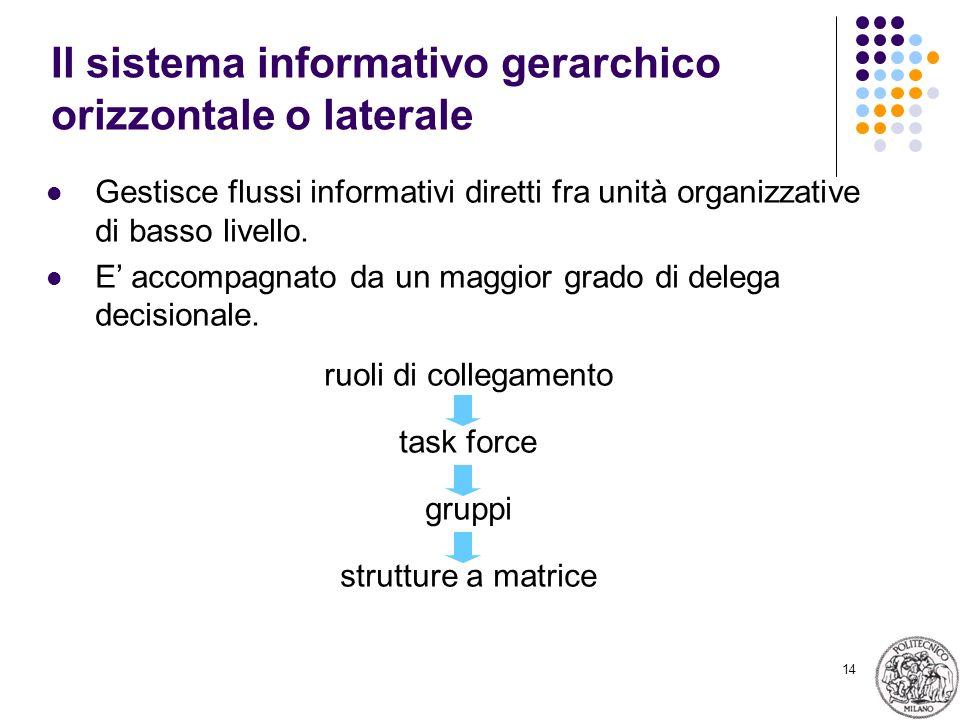 14 Il sistema informativo gerarchico orizzontale o laterale Gestisce flussi informativi diretti fra unità organizzative di basso livello.