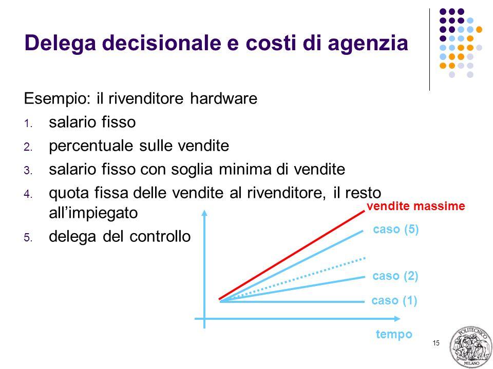 15 Delega decisionale e costi di agenzia Esempio: il rivenditore hardware 1.