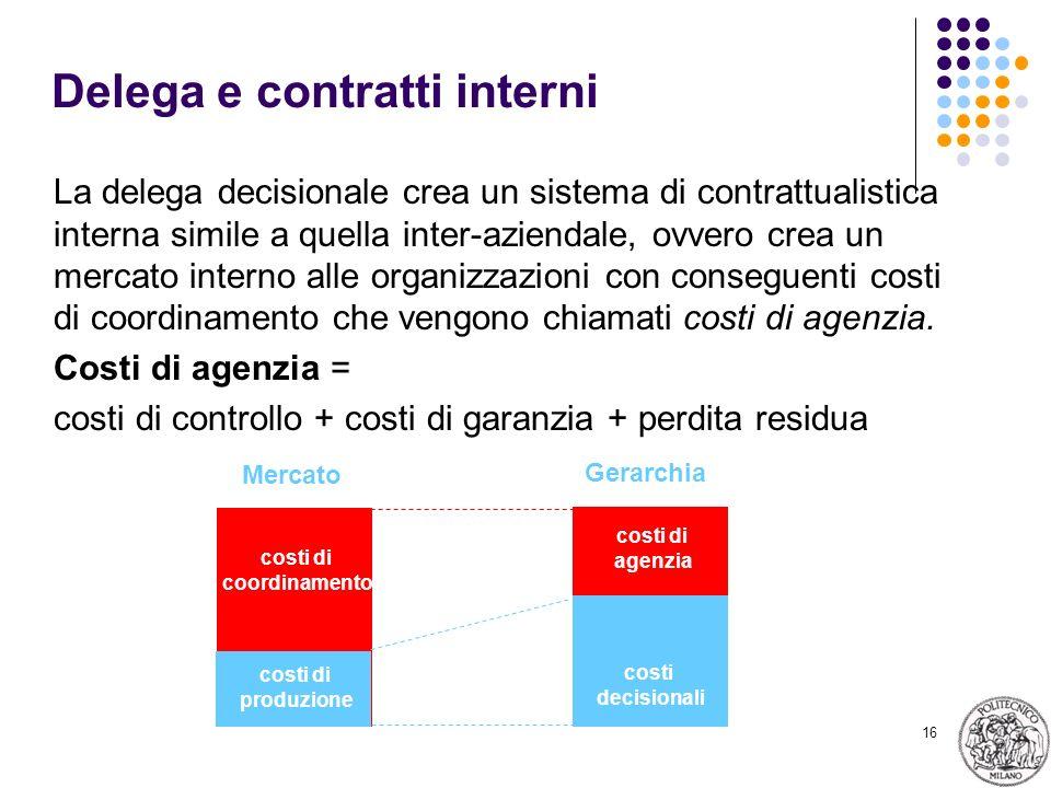 16 Delega e contratti interni La delega decisionale crea un sistema di contrattualistica interna simile a quella inter-aziendale, ovvero crea un mercato interno alle organizzazioni con conseguenti costi di coordinamento che vengono chiamati costi di agenzia.