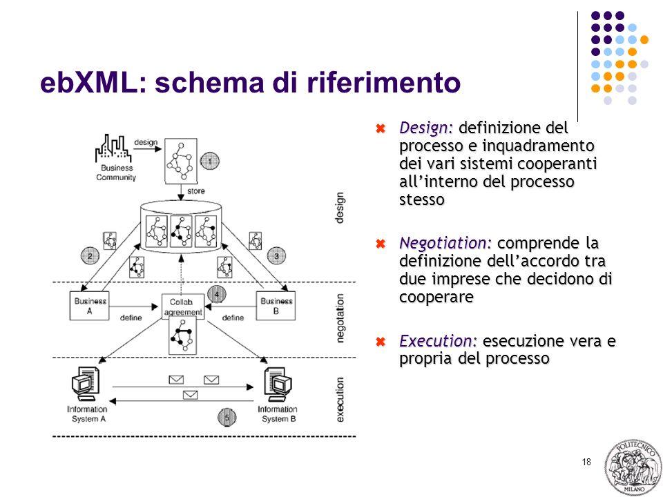 18 ebXML: schema di riferimento Design: definizione del processo e inquadramento dei vari sistemi cooperanti allinterno del processo stesso Design: definizione del processo e inquadramento dei vari sistemi cooperanti allinterno del processo stesso Negotiation: comprende la definizione dellaccordo tra due imprese che decidono di cooperare Negotiation: comprende la definizione dellaccordo tra due imprese che decidono di cooperare Execution: esecuzione vera e propria del processo Execution: esecuzione vera e propria del processo