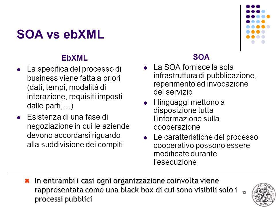 19 SOA vs ebXML EbXML La specifica del processo di business viene fatta a priori (dati, tempi, modalità di interazione, requisiti imposti dalle parti,…) Esistenza di una fase di negoziazione in cui le aziende devono accordarsi riguardo alla suddivisione dei compiti SOA La SOA fornisce la sola infrastruttura di pubblicazione, reperimento ed invocazione del servizio I linguaggi mettono a disposizione tutta linformazione sulla cooperazione Le caratteristiche del processo cooperativo possono essere modificate durante lesecuzione In entrambi i casi ogni organizzazione coinvolta viene rappresentata come una black box di cui sono visibili solo i processi pubblici In entrambi i casi ogni organizzazione coinvolta viene rappresentata come una black box di cui sono visibili solo i processi pubblici