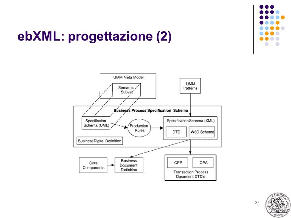 22 ebXML: progettazione (2)