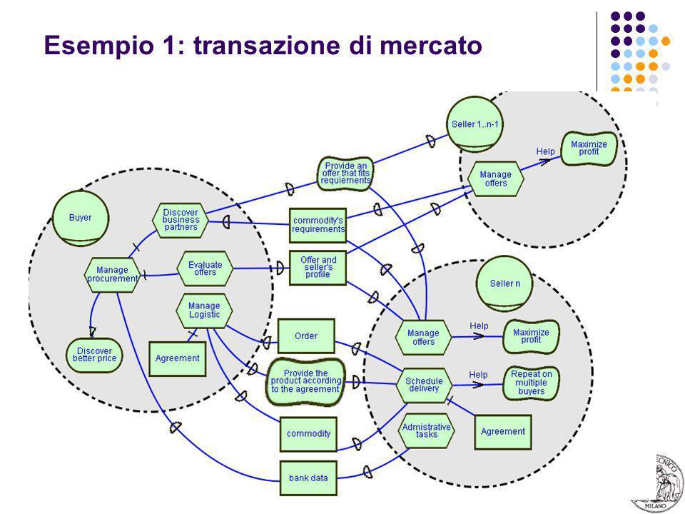 11 Esempio 1: transazione di mercato