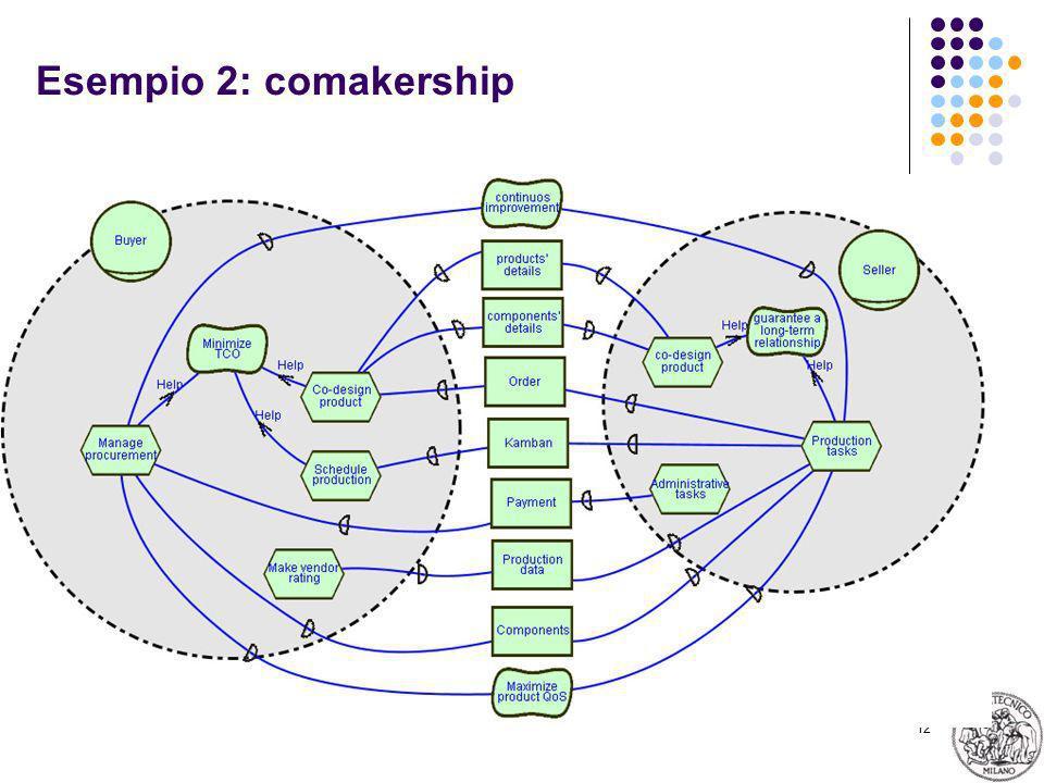 12 Esempio 2: comakership