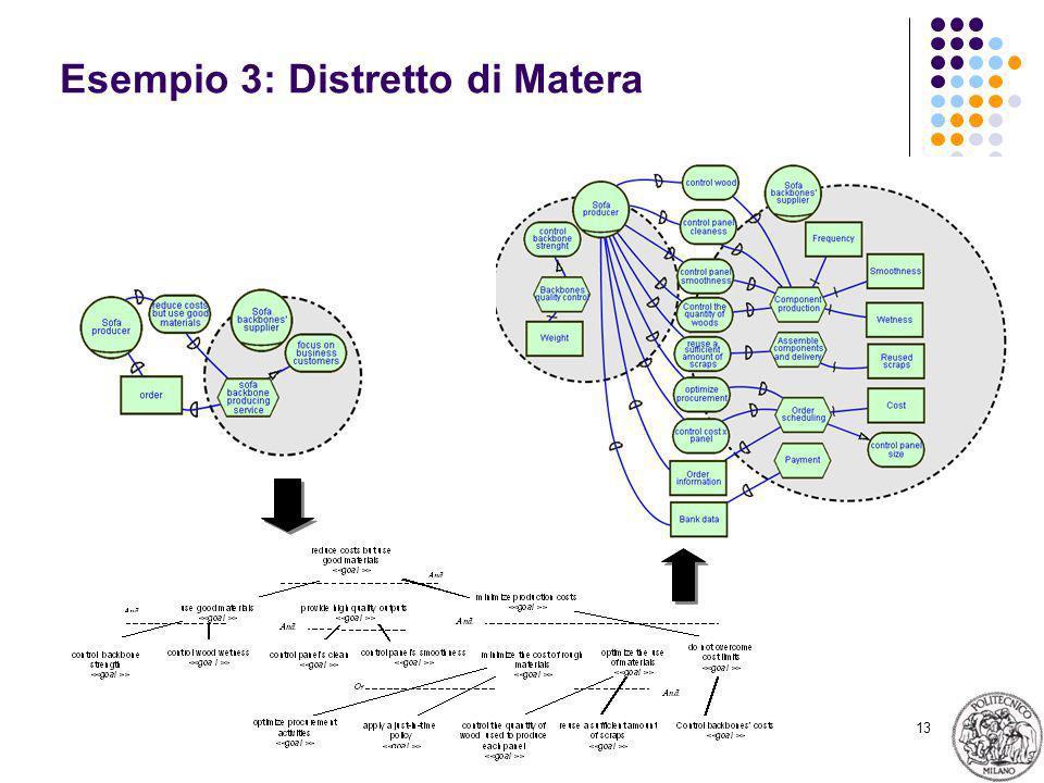 13 Esempio 3: Distretto di Matera