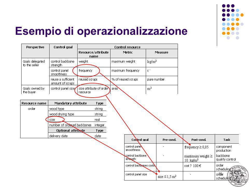 15 Esempio di operazionalizzazione