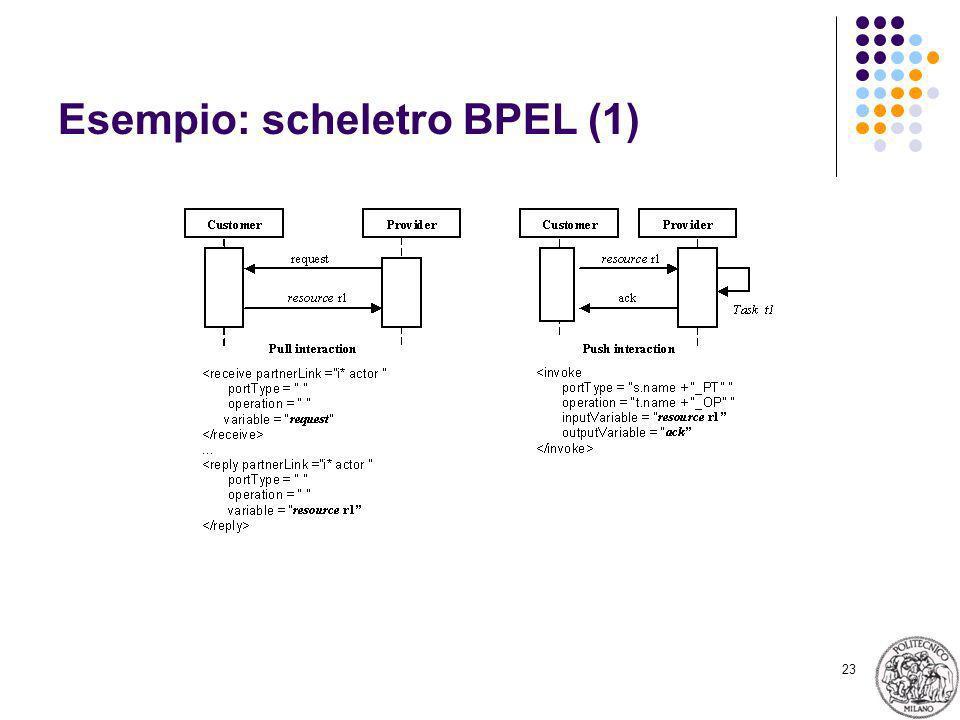 23 Esempio: scheletro BPEL (1)