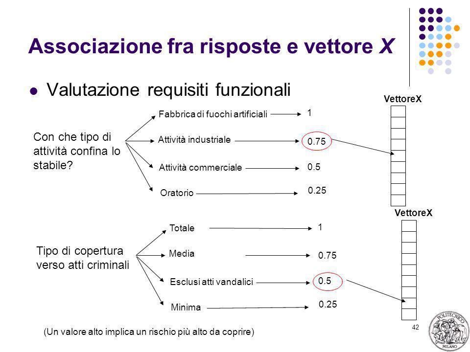42 Associazione fra risposte e vettore X Valutazione requisiti funzionali Con che tipo di attività confina lo stabile? Fabbrica di fuochi artificiali