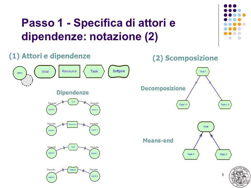 8 Passo 1 - Specifica di attori e dipendenze: notazione (2) Dipendenze Decomposizione Means-end (1) Attori e dipendenze (2) Scomposizione