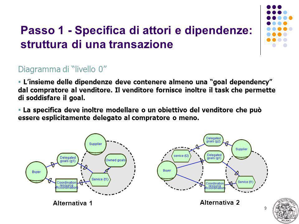 9 Passo 1 - Specifica di attori e dipendenze: struttura di una transazione Diagramma di livello 0 Linsieme delle dipendenze deve contenere almeno una goal dependency dal compratore al venditore.