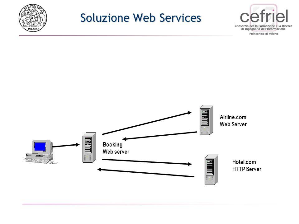 Soluzione Web Services Al posto del HTTP server dellhotel Web Server Input Data di arrivo Data di partenza Tipo di stanza Output Tipologia di stanza c