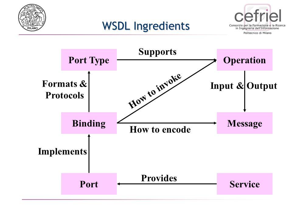 Come definire nuovi servizi? Riferimenti a modelli definiti da altri (= tModels)...ma se voglio pubblicare i miei servizi es. Semplici funzioni utili