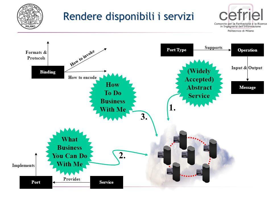 o3 o4 pt Port Types: Graphical Representation Request -Response One-Way Notification o1 o2 -Response Solicit