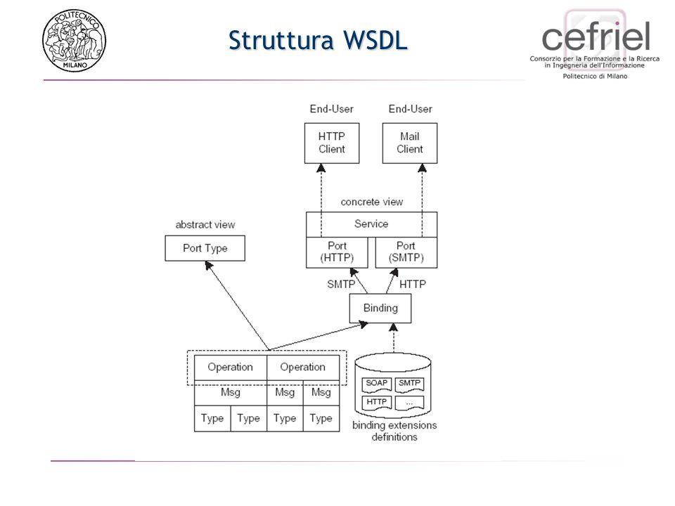 Tipi di documenti WSDL