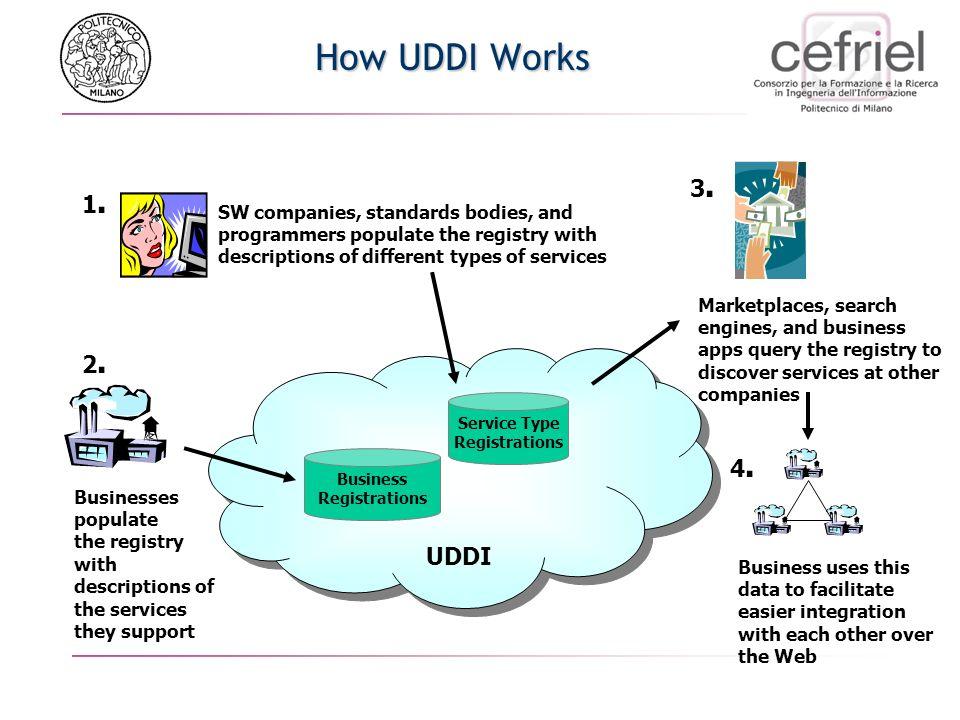UDDI accesso alla descrizione di servizi, di tipologie di servizi e di fornitori di servizi secondo una struttura dati ben definita; astrazione dalla