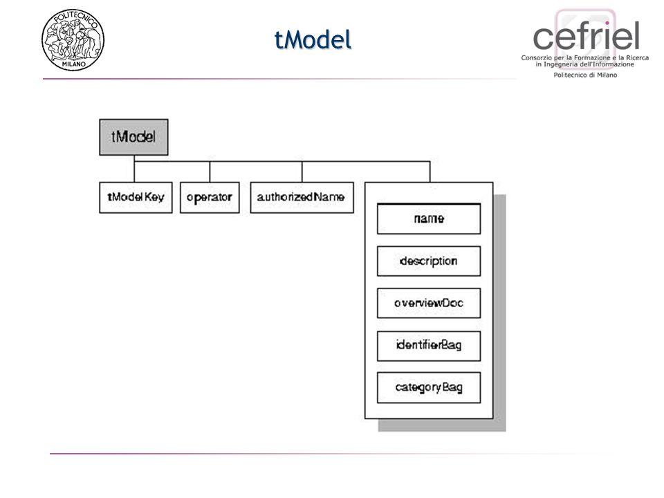 Standard: UDDI Pagine verdi Insieme di informazioni che le aziende usano per descrivere come sia possibile fare e-commerce insieme Create sulla base d