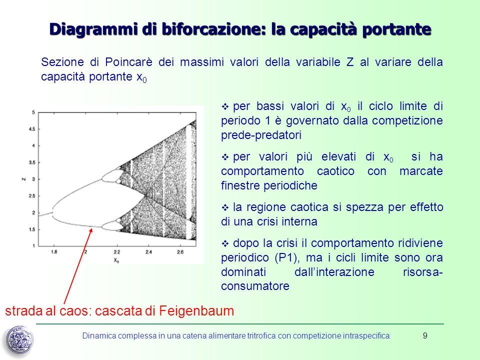 Dinamica complessa in una catena alimentare tritrofica con competizione intraspecifica9 Diagrammi di biforcazione: la capacità portante Sezione di Poi