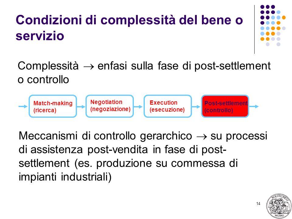 14 Condizioni di complessità del bene o servizio Complessità enfasi sulla fase di post-settlement o controllo Match-making (ricerca) Negotiation (nego