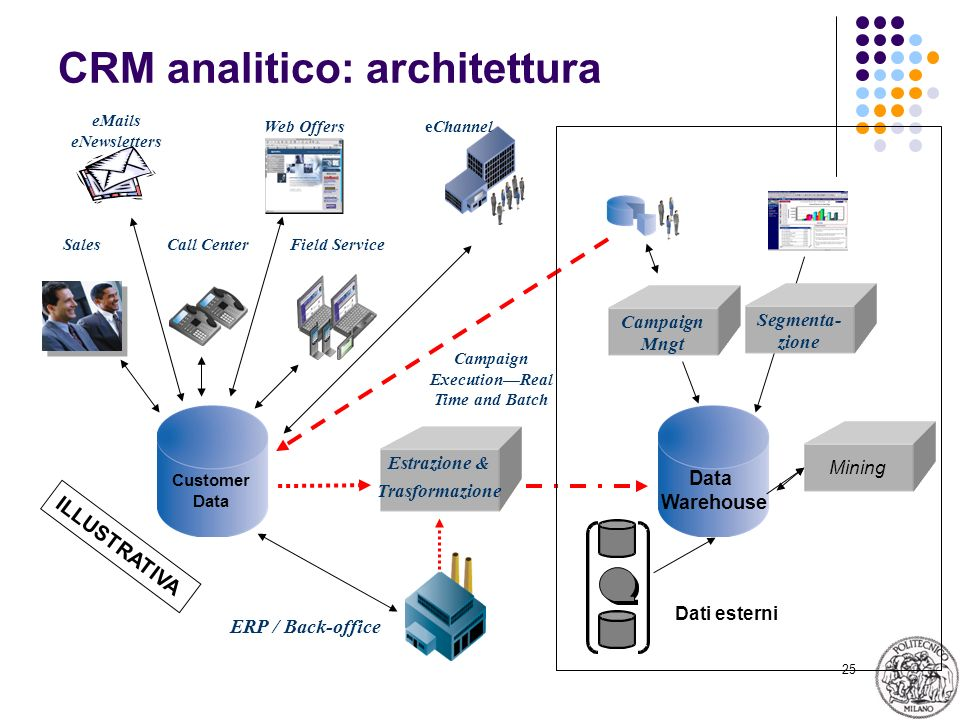 25 CRM analitico: architettura Customer Data eChannel Field Service Web Offers Call Center eMails eNewsletters Sales Data Warehouse ERP / Back-office