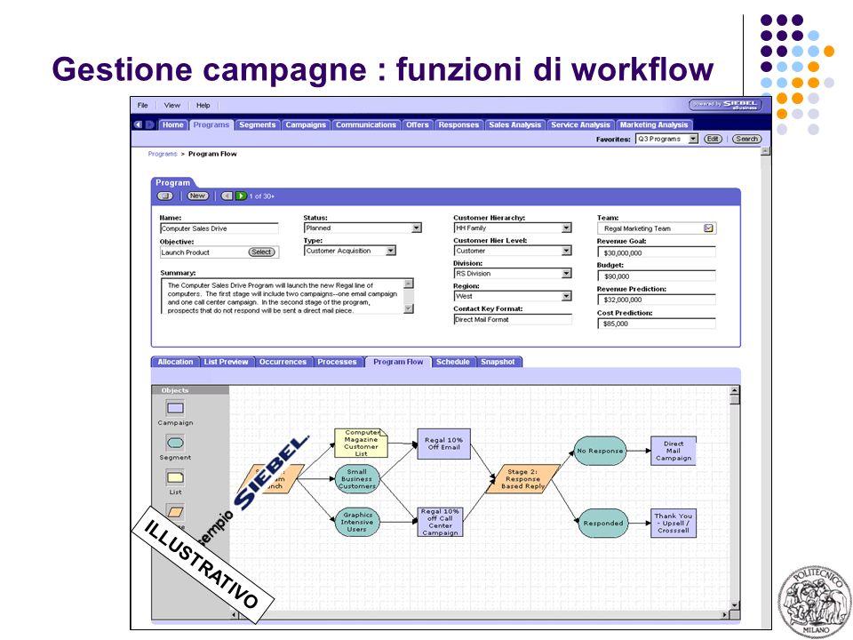 28 Gestione campagne : funzioni di workflow ILLUSTRATIVO