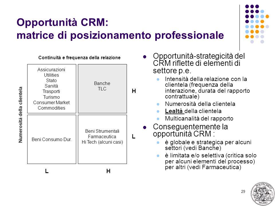 29 Opportunità CRM: matrice di posizionamento professionale Opportunità-strategicità del CRM riflette di elementi di settore p.e. Intensità della rela
