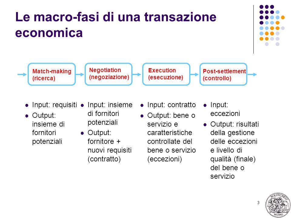 3 Le macro-fasi di una transazione economica Input: requisiti Output: insieme di fornitori potenziali Match-making (ricerca) Negotiation (negoziazione